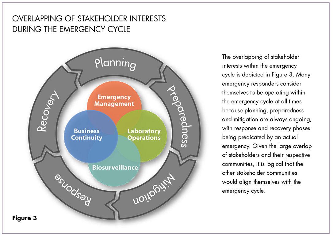 Emergency planning cycle diagram